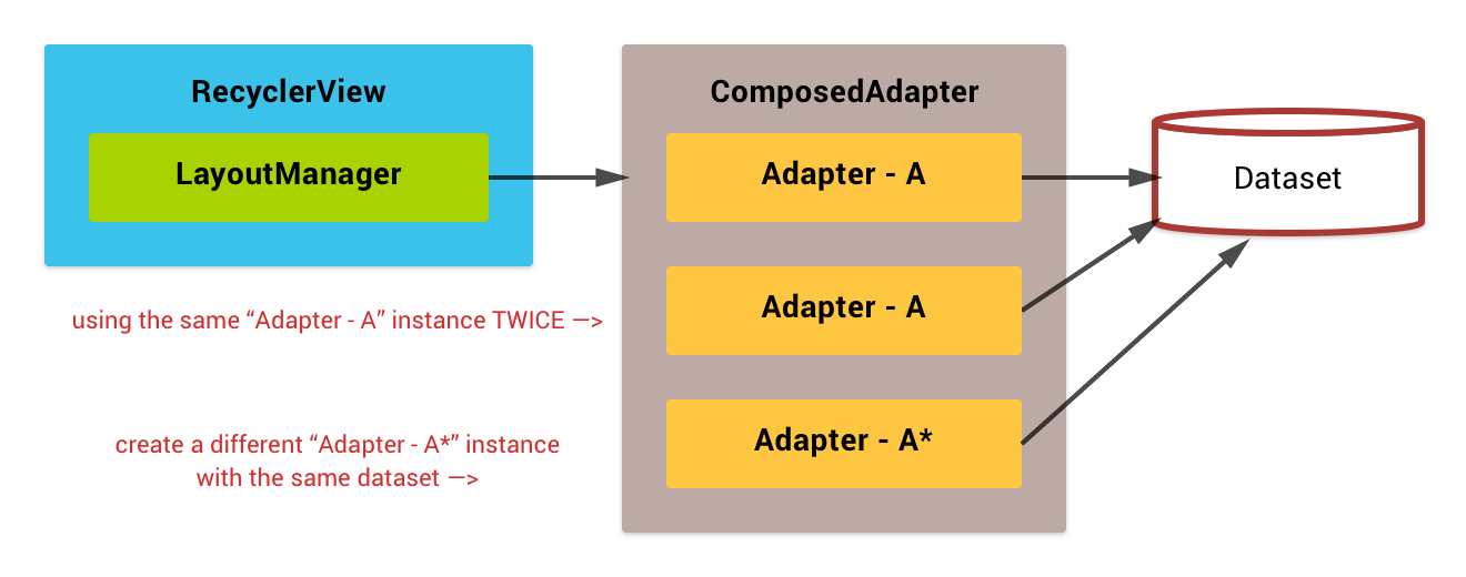 ComposedAdapter can hold the same child adapter instance multiple times