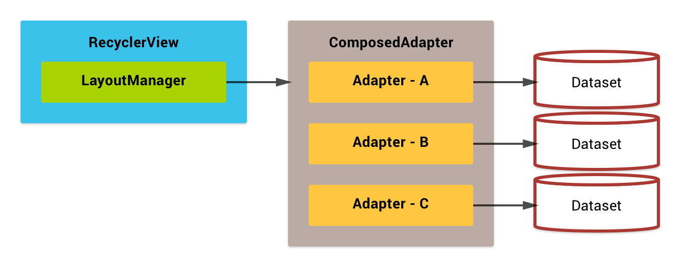 Basic usage of ComposedAdapter