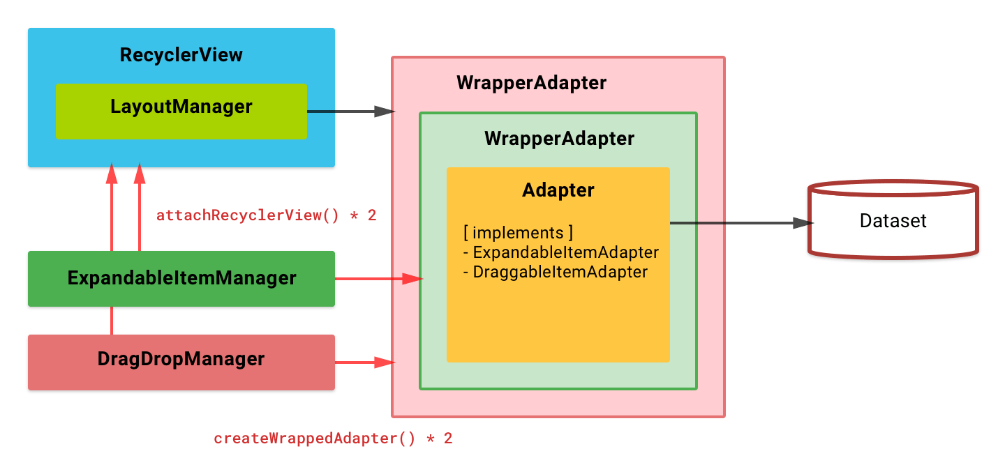 Block Diagram - Expandable + Draggable with Section