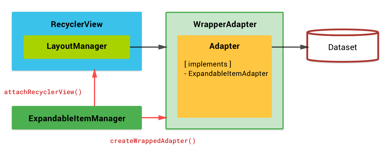 Block Diagram - Expandable