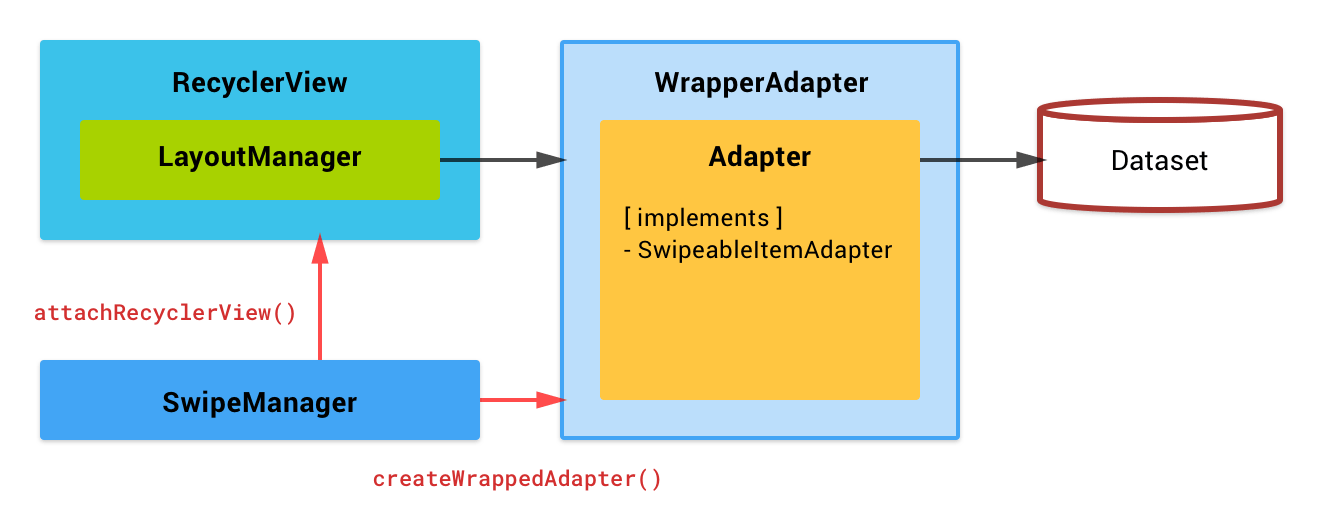 Block Diagram - Swipeable
