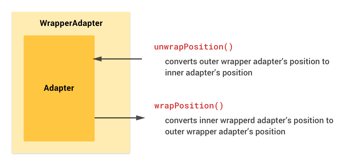 wrapPosition() and unwrapPosition()